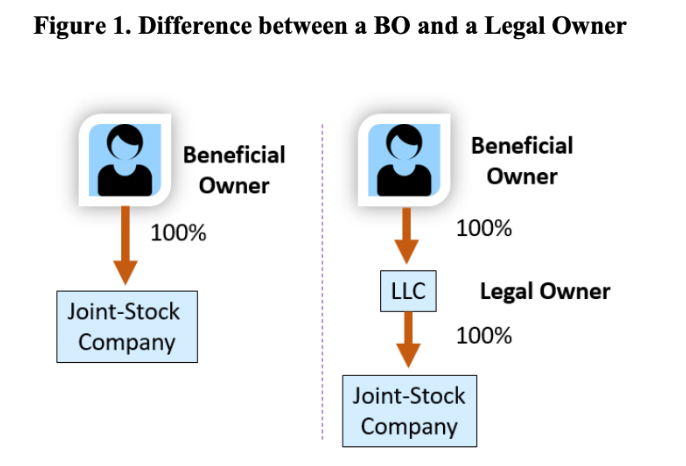 ultimate beneficial ownership vs. legal owner